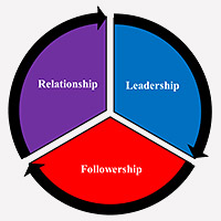 LEADERSHIP-AND-FOLLOWERSHIP-FLYER